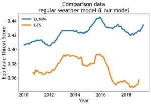 Comparison GFS and ECMWF data